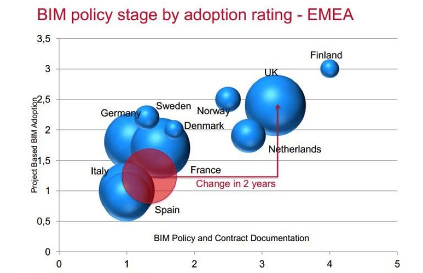 Tecnologia BIM - Diffusione in Europa